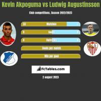 Kevin Akpoguma vs Ludwig Augustinsson h2h player stats