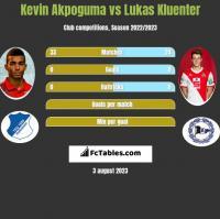 Kevin Akpoguma vs Lukas Kluenter h2h player stats