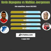 Kevin Akpoguma vs Mathias Joergensen h2h player stats