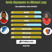 Kevin Akpoguma vs Michael Lang h2h player stats