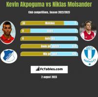 Kevin Akpoguma vs Niklas Moisander h2h player stats