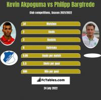 Kevin Akpoguma vs Philipp Bargfrede h2h player stats