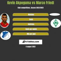 Kevin Akpoguma vs Marco Friedl h2h player stats