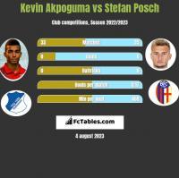 Kevin Akpoguma vs Stefan Posch h2h player stats