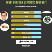 Kevin Behrens vs Cedric Teuchert h2h player stats