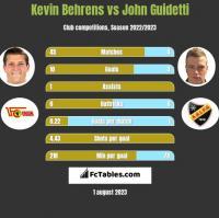 Kevin Behrens vs John Guidetti h2h player stats