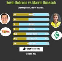 Kevin Behrens vs Marvin Ducksch h2h player stats