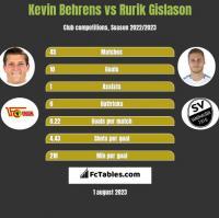 Kevin Behrens vs Rurik Gislason h2h player stats