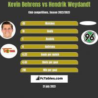 Kevin Behrens vs Hendrik Weydandt h2h player stats