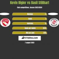 Kevin Bigler vs Basil Stillhart h2h player stats