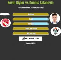 Kevin Bigler vs Dennis Salanovic h2h player stats