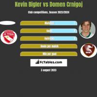 Kevin Bigler vs Domen Crnigoj h2h player stats