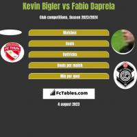 Kevin Bigler vs Fabio Daprela h2h player stats