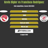 Kevin Bigler vs Francisco Rodriguez h2h player stats