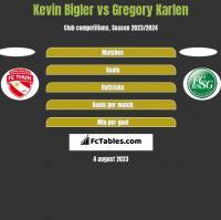 Kevin Bigler vs Gregory Karlen h2h player stats