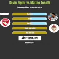 Kevin Bigler vs Matteo Tosetti h2h player stats