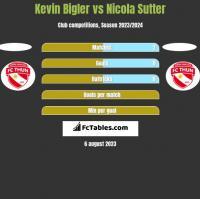 Kevin Bigler vs Nicola Sutter h2h player stats