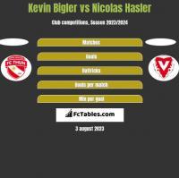 Kevin Bigler vs Nicolas Hasler h2h player stats