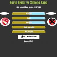 Kevin Bigler vs Simone Rapp h2h player stats