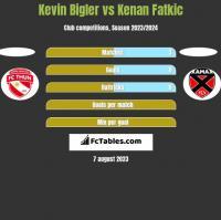 Kevin Bigler vs Kenan Fatkic h2h player stats