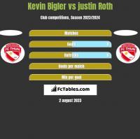 Kevin Bigler vs justin Roth h2h player stats