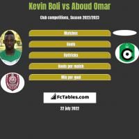 Kevin Boli vs Aboud Omar h2h player stats