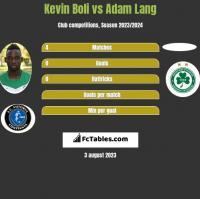 Kevin Boli vs Adam Lang h2h player stats