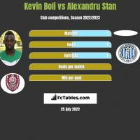 Kevin Boli vs Alexandru Stan h2h player stats