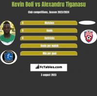Kevin Boli vs Alexandru Tiganasu h2h player stats