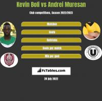 Kevin Boli vs Andrei Muresan h2h player stats