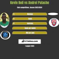 Kevin Boli vs Andrei Patache h2h player stats