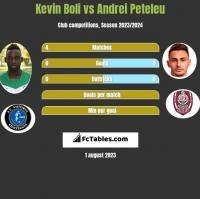 Kevin Boli vs Andrei Peteleu h2h player stats