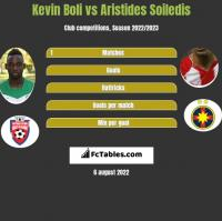 Kevin Boli vs Aristides Soiledis h2h player stats