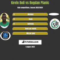 Kevin Boli vs Bogdan Planic h2h player stats