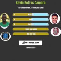 Kevin Boli vs Camora h2h player stats