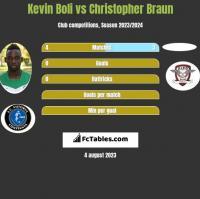Kevin Boli vs Christopher Braun h2h player stats