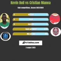 Kevin Boli vs Cristian Manea h2h player stats