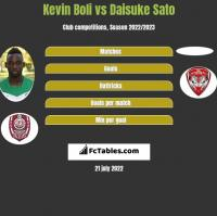 Kevin Boli vs Daisuke Sato h2h player stats