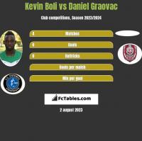 Kevin Boli vs Daniel Graovac h2h player stats