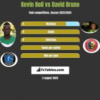 Kevin Boli vs David Bruno h2h player stats
