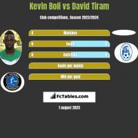 Kevin Boli vs David Tiram h2h player stats