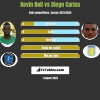 Kevin Boli vs Diego Carlos h2h player stats