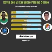 Kevin Boli vs Escudero Palomo Sergio h2h player stats