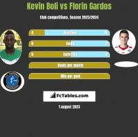 Kevin Boli vs Florin Gardos h2h player stats