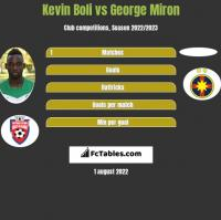 Kevin Boli vs George Miron h2h player stats
