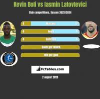 Kevin Boli vs Iasmin Latovlevici h2h player stats