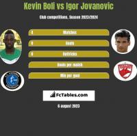 Kevin Boli vs Igor Jovanovic h2h player stats