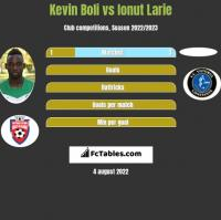 Kevin Boli vs Ionut Larie h2h player stats