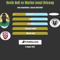 Kevin Boli vs Marius Ionut Briceag h2h player stats