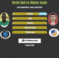 Kevin Boli vs Mateo Susic h2h player stats